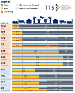 Incoterms 2017